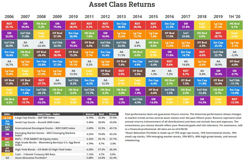 novelinvestor-asset-class-returns-1h-2020